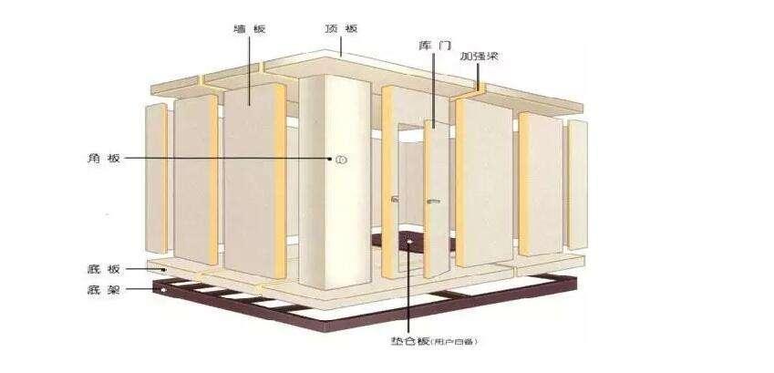 冷库设计中风冷式循环方式