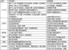 北京开典当行需要什么手续新注册典当行的条件及费用