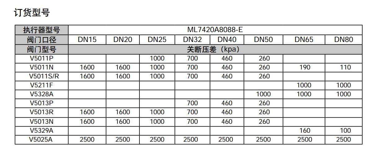 霍尼韦尔电动执行器OM-E系列0